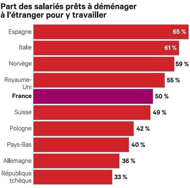 Exode massive des français pour l'étranger