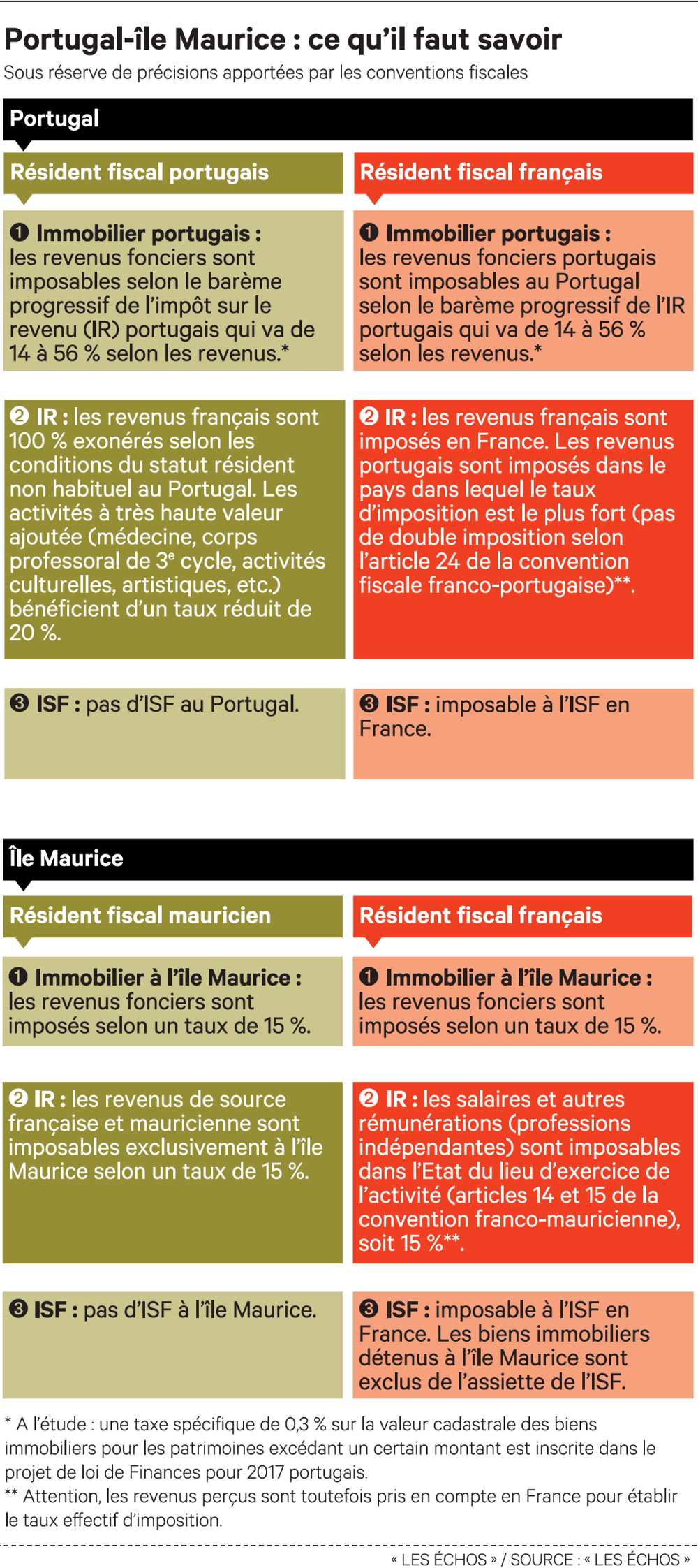 Le match île Maurice-Portugal